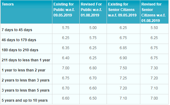 Sharply SBI cuts interest rates on fixed deposits (FDs)